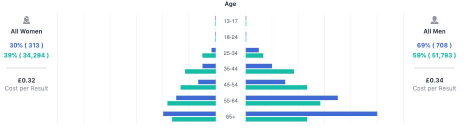Ad demographics